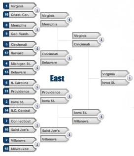 Sweet 16 East