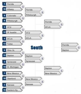 Sweet 16 South